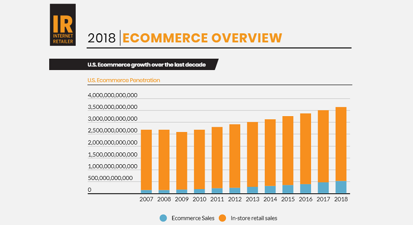 SUA: cifre si tendinte e-commerce, in 2018 (infografic)