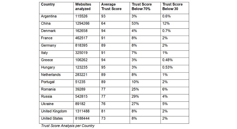 3% dintre toate site-urile online sunt fraudulente (studiu)