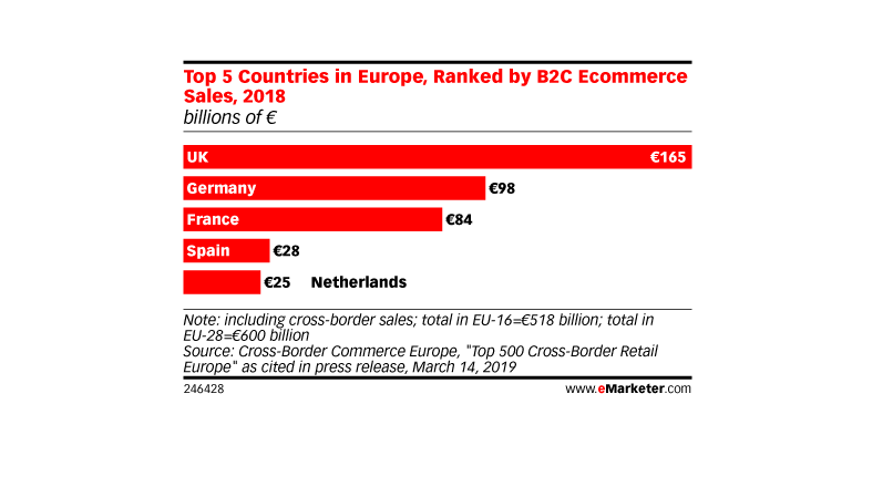 Germania e a doua cea mai mare piata e-commerce din Europa de Vest (raport)