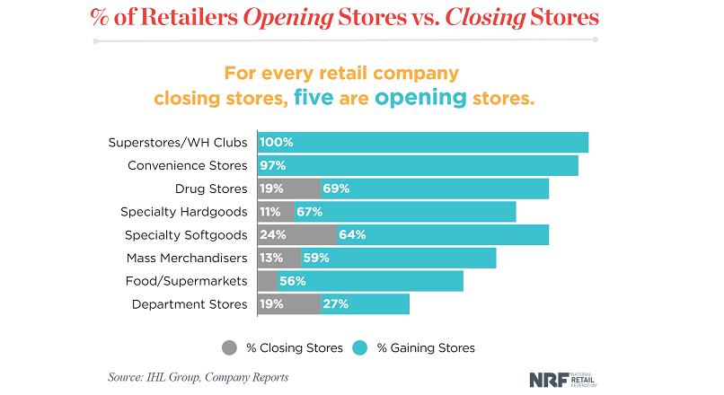 SUA: la 1 retailer care inchide un magazin offline, alti 5 deshid unul  (studiu)