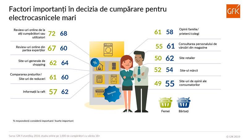 Romania: review-urile online, prioritare in cumpararea electrocasnicelor online si offline (studiu)