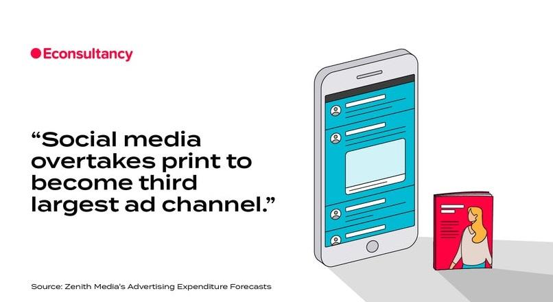 Social media a depasit print-ul: e al treilea cel mai mare canal publicitar din lume (raport)