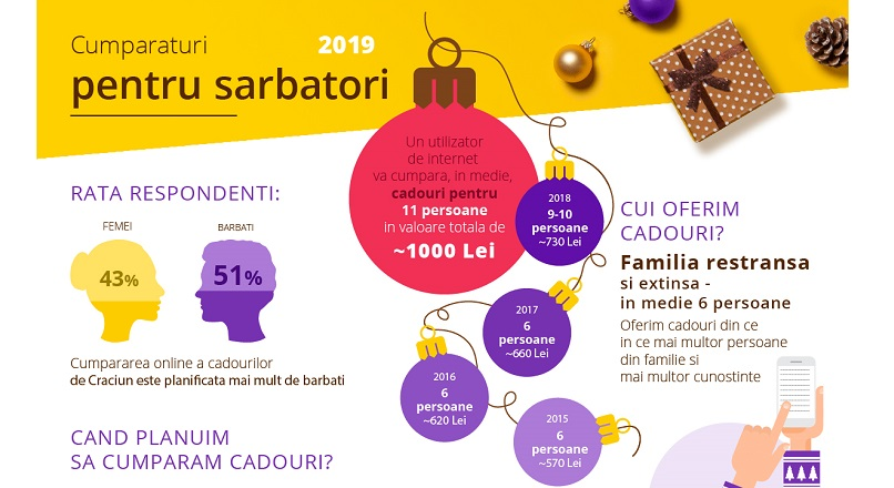 In 2019, vom da 1.011 de lei pe cadouri de Craciun, in medie (studiu)