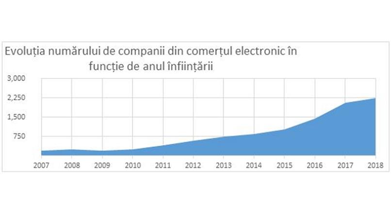 Romania: rata de infiintare a firmelor e-commerce se dubleaza la 2-3 ani (studiu)