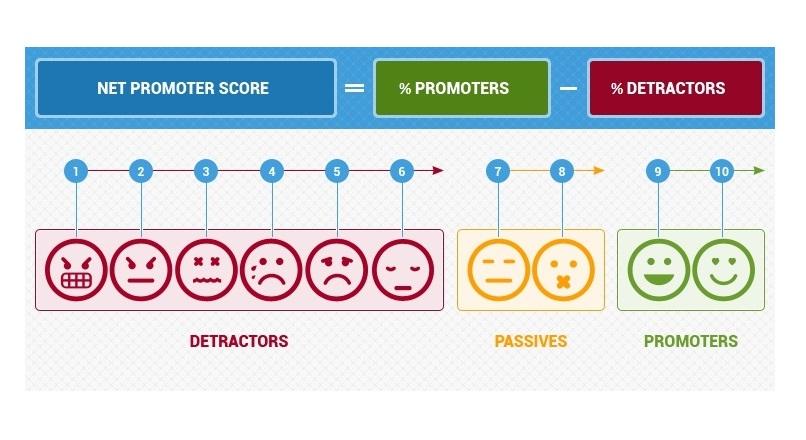 Ghidul marketerului destept despre Scorul Net Promoter (NPS)