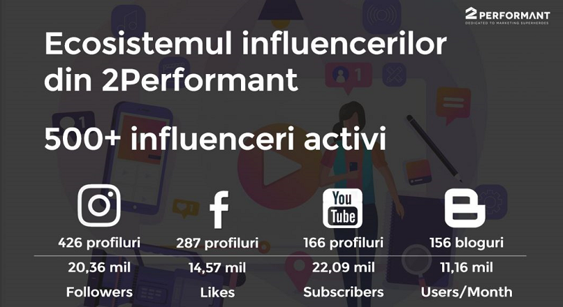 1 an de influencer marketing 2Performant, in cifre