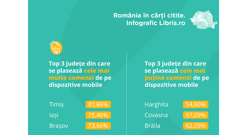 Libris.ro: cifra de afaceri de 11,3 milioane €, in 2019 (+36% YoY)