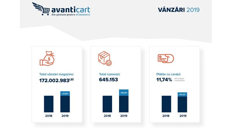 10 magazine au realizat 80% din vanzarile Avanticart, in 2019 (infografic)