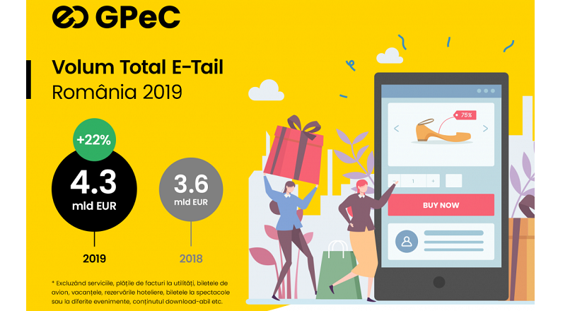 Romania: in 2019, piata e-commerce a atins 4,3 miliarde €, +20% YoY (raport)