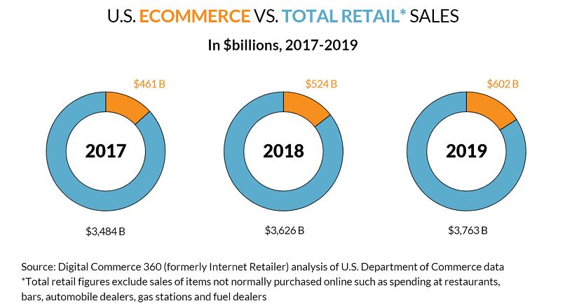 SUA: vanzarile e-commerce au crescut cu 14,9% YoY, in 2019
