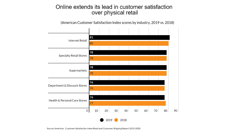 SUA: clientii sunt mai multumiti de e-commerce decat de offline (raport)