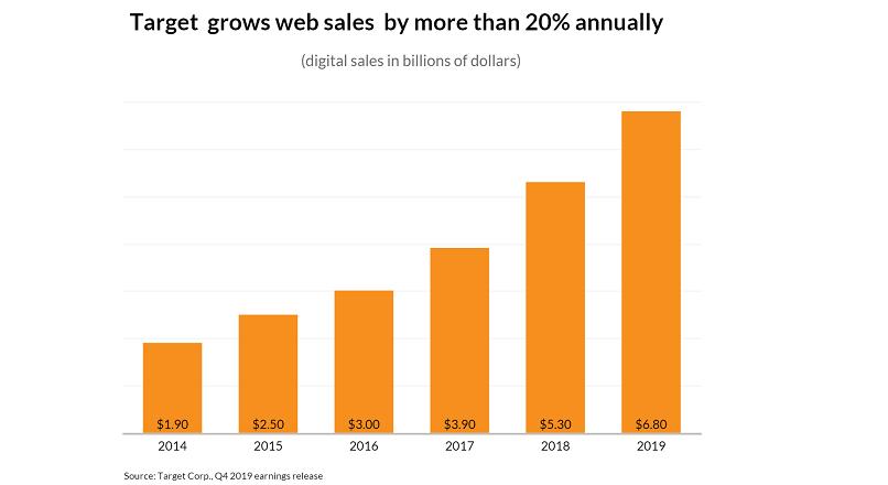 Target: vanzari online cu 29% mai mari, in 2019