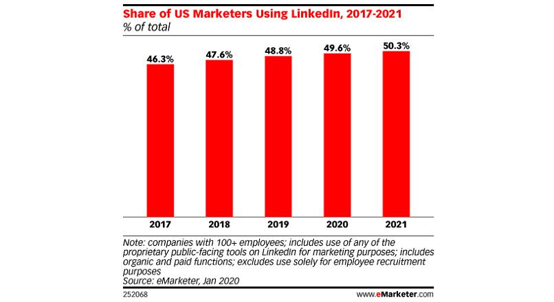SUA: 50% dintre companii vor face marketing pe LinkedIn, pana in 2021