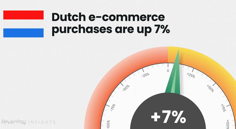Tarile de Jos: cumparaturile online au crescut cu 7%, in ultimele 2 saptamani (studiu)
