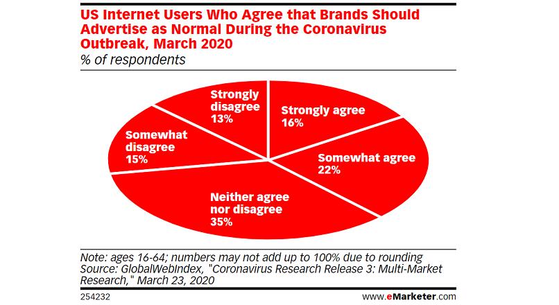Consumatorii nu cred ca brand-urile trebuie sa opreasca reclama, pe timp de pandemie COVID-19 (studiu)