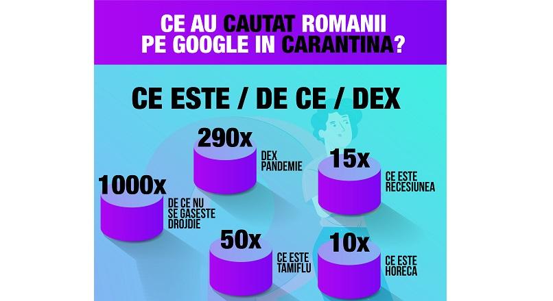 Romania, COVID-19: topul cautarilor pe Google, in martie 2020 (infografic)