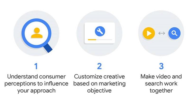 3 moduri de a castiga clienti noi, prin combinatia video + search (studiu de caz)