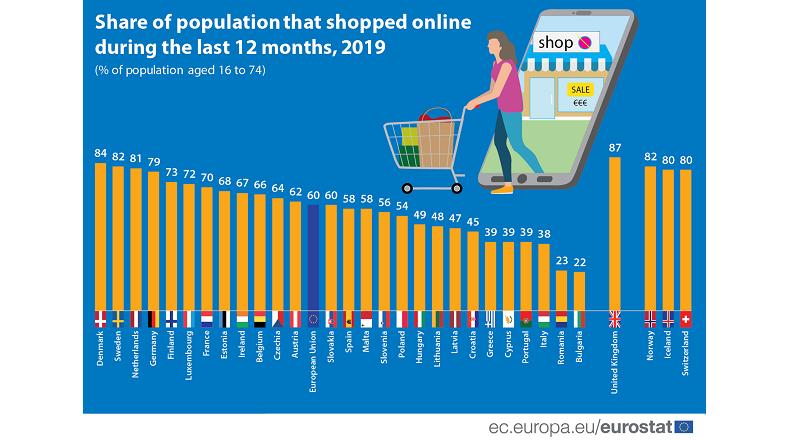 23% dintre romani au cumparat online, in 2019 (studiu)