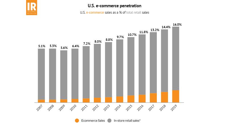 SUA: 2007-2019, vanzari e-commerce vs. vanzari retail (infografic)