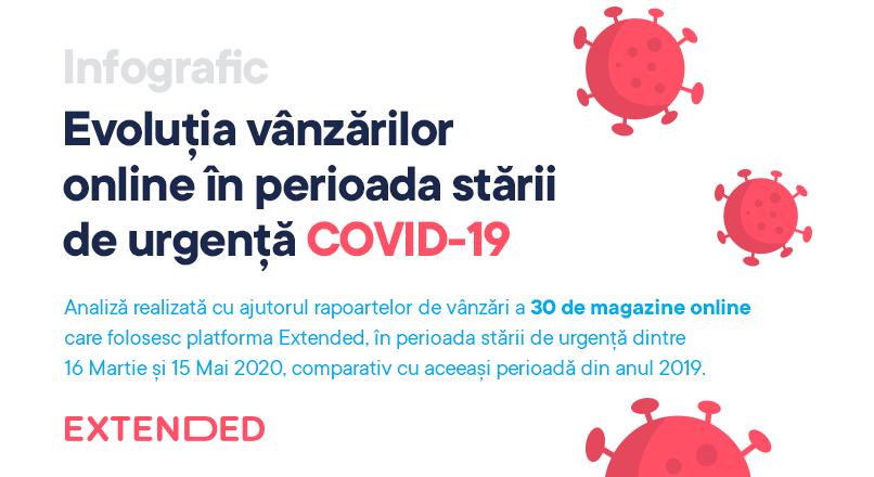 COVID-19, Romania: evolutia vanzarilor online, in starea de urgenta (infografic)
