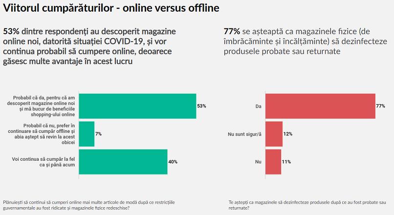 COVID-19: 53% dintre romani au descoperit magazine online noi, in pandemie (studiu)