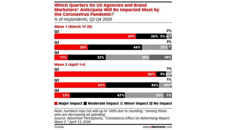 COVID-19: impactul asupra publicitatii online, in e-commerce