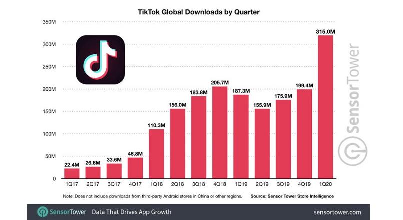 """TikTok testeaza un buton de """"Cumpara acum"""" pentru influenceri"""