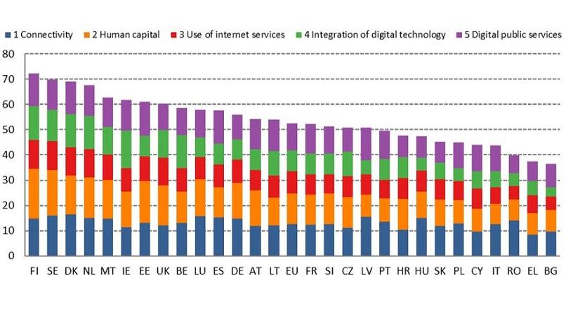 Romania: 11% dintre IMM-uri au vandut online, in 2019 (raport)