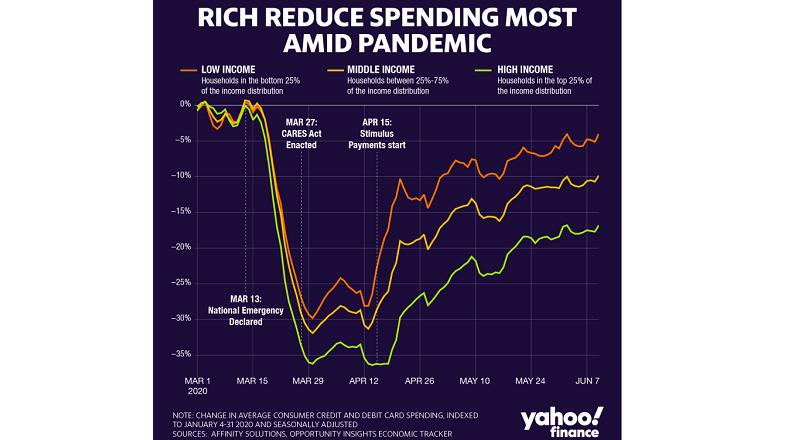 COVID-19: americanii bogati au cheltuit cel mai putin in pandemie (studiu)