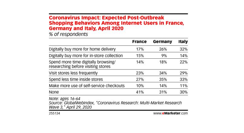 Franta: pandemia COVID-19 a impulsionat definitiv e-commerce-ul