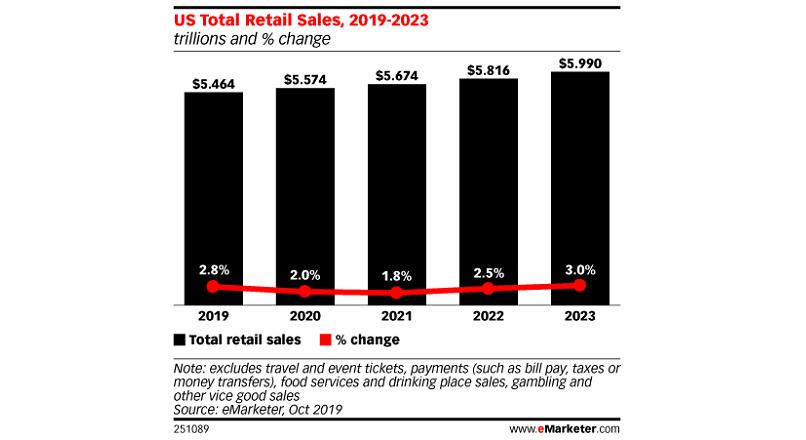 SUA: cum arata viitorul retail-ului general si online?