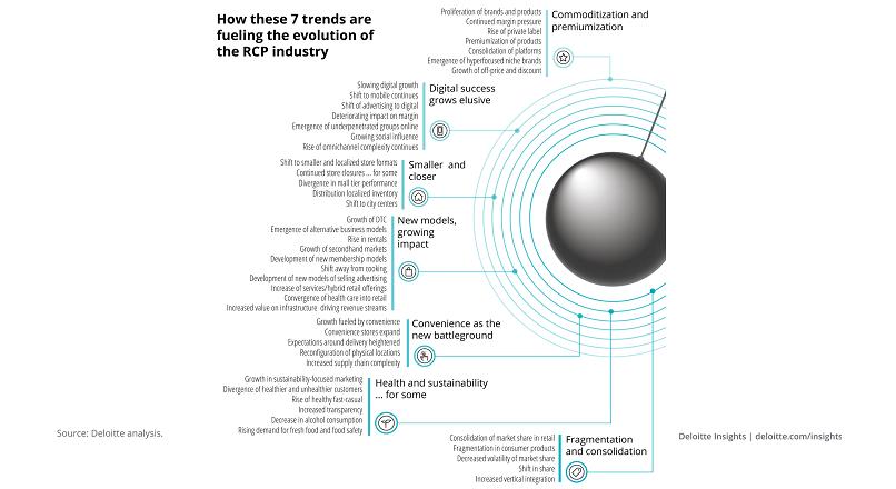 SUA: 7 tendinte bazate pe date, care definesc viitorul in retail (infografic)