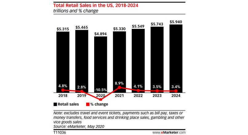 SUA: retailul e in scadere, dar vanzarile online vor creste cu 18% YoY, in 2020