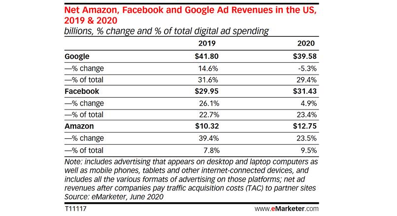 SUA: in premiera, veniturile Google din reclame vor scadea, in 2020
