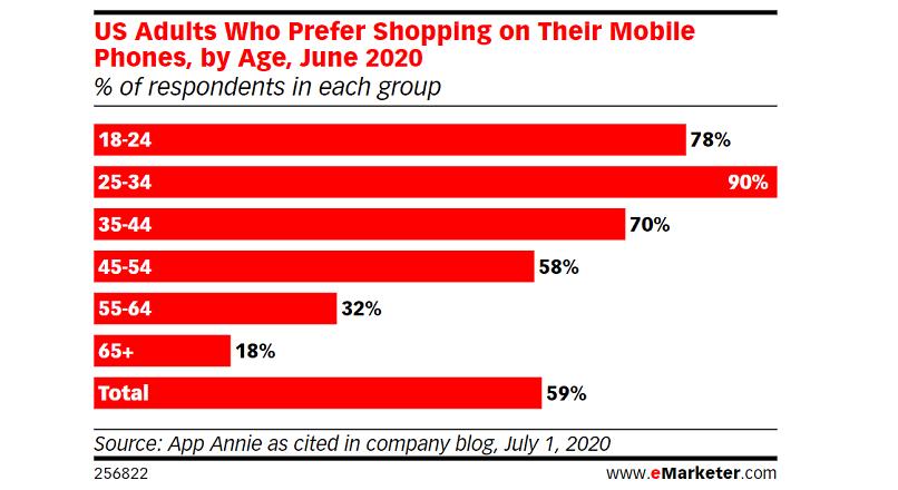 SUA, COVID-19: in pandemie, 59% dintre consumatori cumpara pe mobile