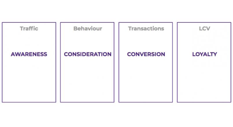 Cum setezi obiectivele pe fiecare etapa de achizitie in parte