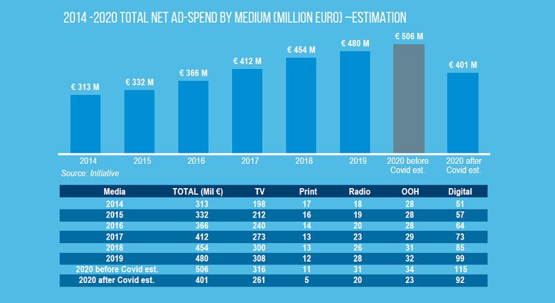 Romania: piata online de reclame va pierde 7% din valoare, in 2020 (studiu)