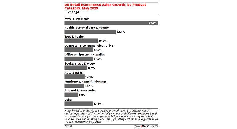 SUA: alimentele comandate online vor fi produsele cu cea mai mare crestere, in 2020