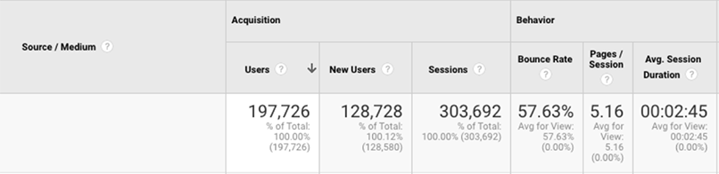 google-analytics-siteusage-benchmark