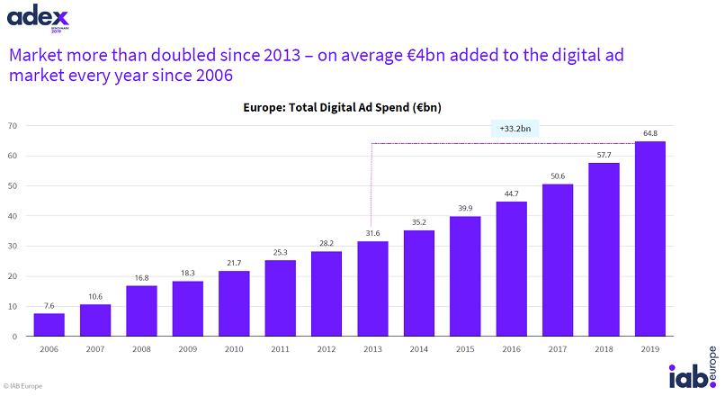 Europa: publicitatea online a crescut cu 12,3% YoY, in 2019; Romania e pe locul 6 din 28 (raport)
