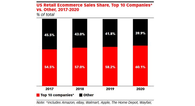 SUA: primii 10 retaileri e-commerce vor detine 60,1% din piata, in 2020