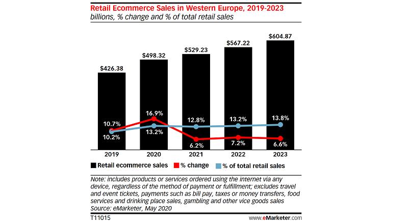 In ciuda pandemiei, Europa de Vest va avea vanzari online cu 16,9% YoY