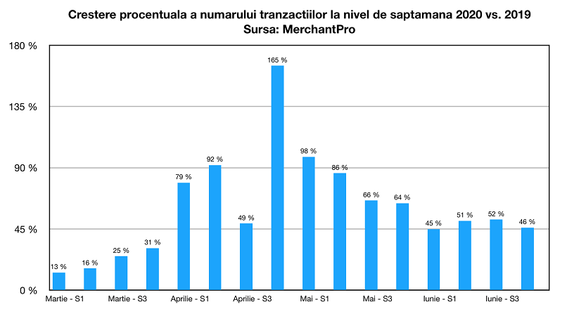 MerchantPro: crestere medie de 53% a valorii si numarului comenzilor, in ianuarie-iunie 2020