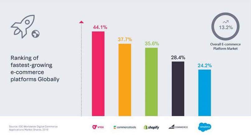 VTEX e platforma e-commerce cu cea mai rapida crestere din lume, in 2019 (raport)