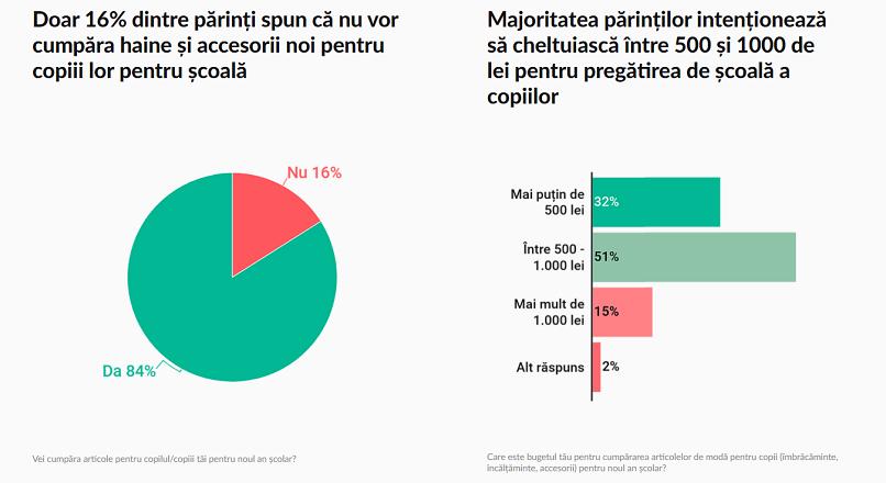 Back to school: 51% dintre romani vor cumpara copiilor haine si rechizite de 500-1.000 lei (studiu)