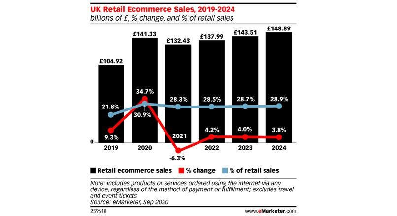 Marea Britanie: e-commerce-ul = 31% din vanzarile totale din retail, in 2020