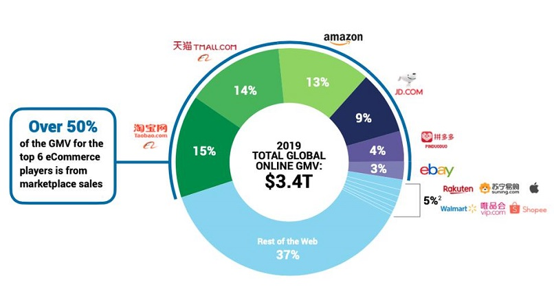 4 companii din China detin 44% din e-commerce-ul global (raport)