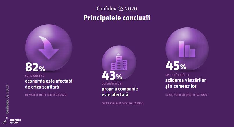 Romania: 82% dintre manageri cred ca economia e afectata de pandemie (studiu)
