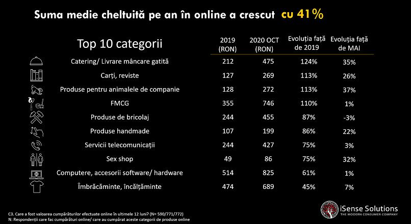 Romania: crestere valorica de 41% a sectorului e-commerce, pe fondul COVID-19 (studiu)