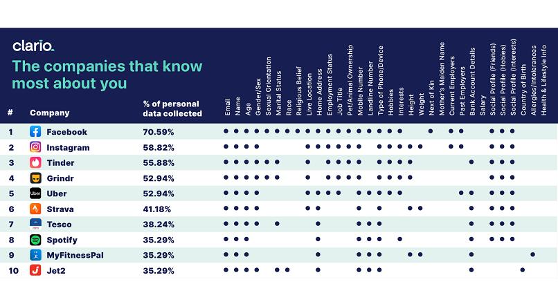 Ce app colecteaza cele mai multe date despre utilizatori? (studiu)